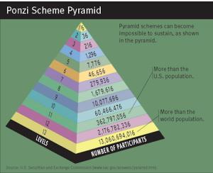 Is Zeek Rewards a Ponzi Scheme?
